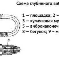 Принцип работы вибратора для бетона