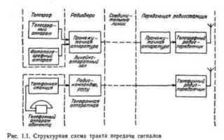 Принцип работы тракта передачи
