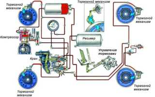 Главный тормозной кран прицепа