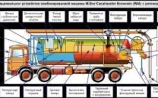 Принцип работы каналопромывочной машины
