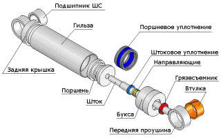 Гидроцилиндр устройство и принцип действия