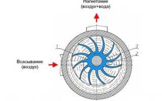 Как устроен вакуумный насос