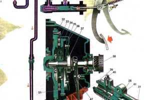 Как работает гидравлическое сцепление